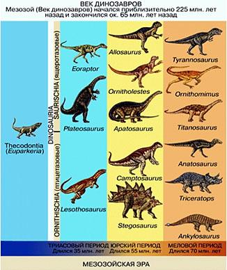 Мезозойська ера динозаврів