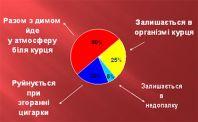 Розподіл нікотину при палінні